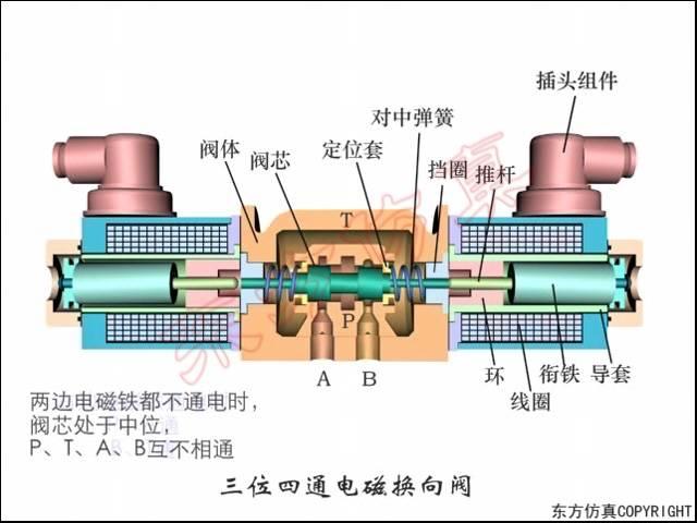 三位四通电磁换向阀原理图片