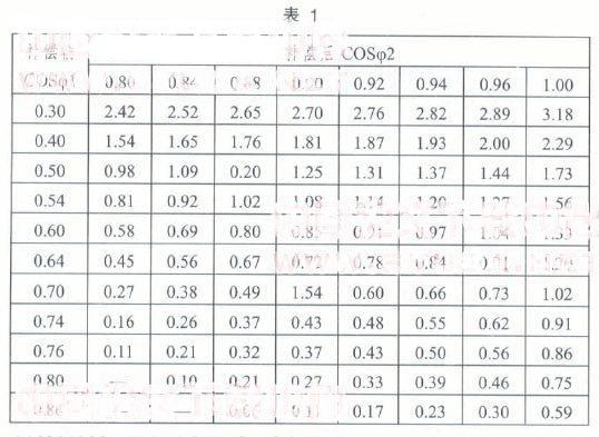 后负荷功率因数; qc:无功功率补偿率