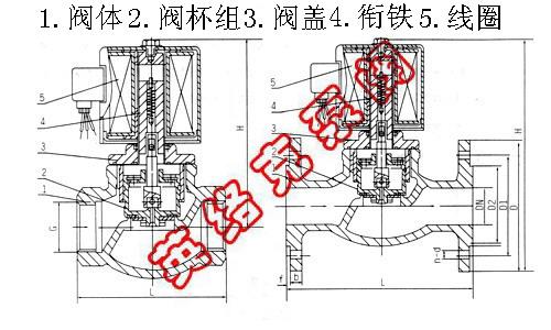 五,zqdf蒸汽电磁阀结构图: 六,zqdf蒸汽电磁阀技术参数
