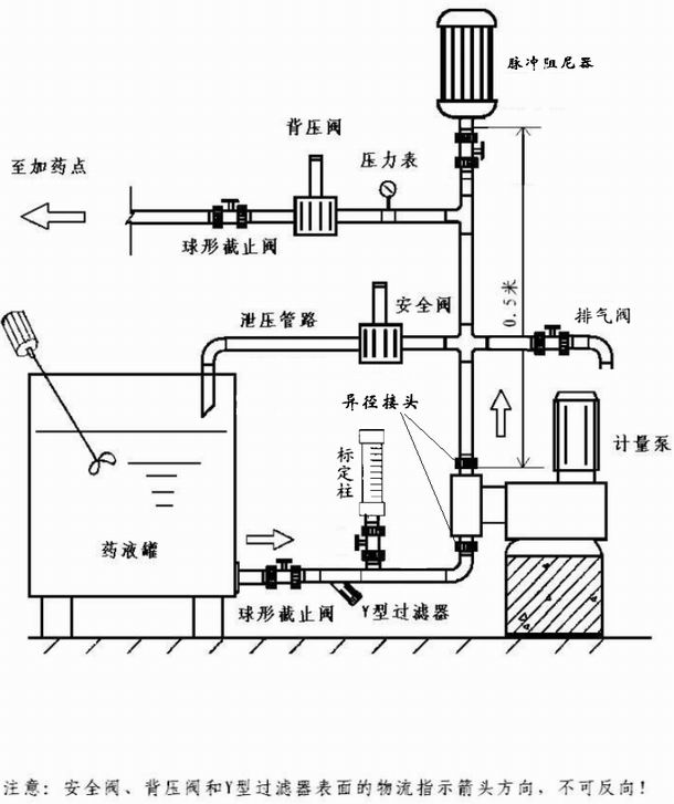 机械隔膜计量泵典型安装示意图