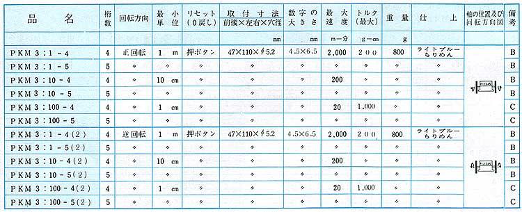 PKM3:1-4(2)长度计 日本古里 KORI长度计 日本KORI 古里PKM3:1-4(2) 日本古里KORI