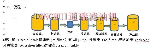 ZJD-F轻质油滤油机