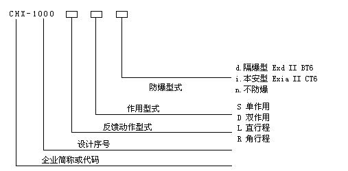 基本误差:±1%(单作用);±2%(双作用) 回 差: 1%(单作用); 2%(双作用) 死 区:0.4%(单作用); 0.8%(双作用) 额定行程:0~(10~100)mm [角行程 (转角行程) 0~(50°~90°)] 气源压力:0.14-0.55Mpa 输入信号:4~20mA.DC(常规) ; 0~10mA.DC ,4~12mA.