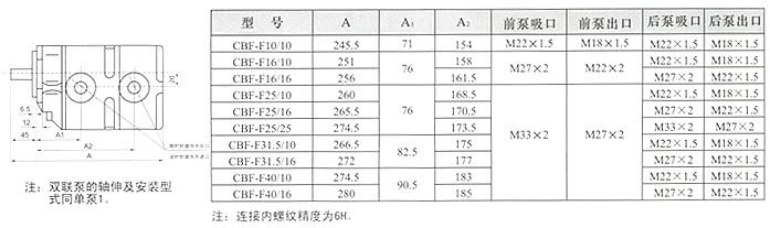 CBF-F90/16  CBF-F90/25  CBF-F901.5    高压齿轮泵