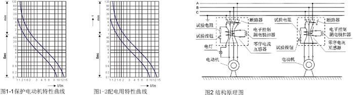 dz15le-100/490 漏电断路器