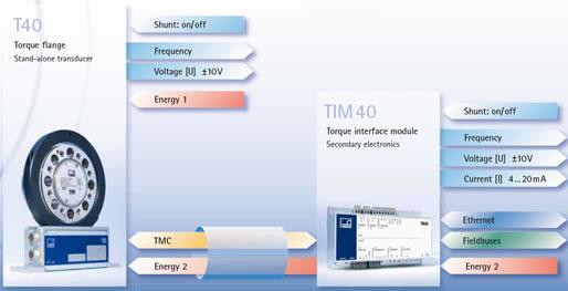 T40扭矩傳感器