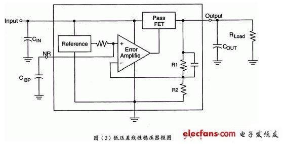 低压差线性稳压器框图