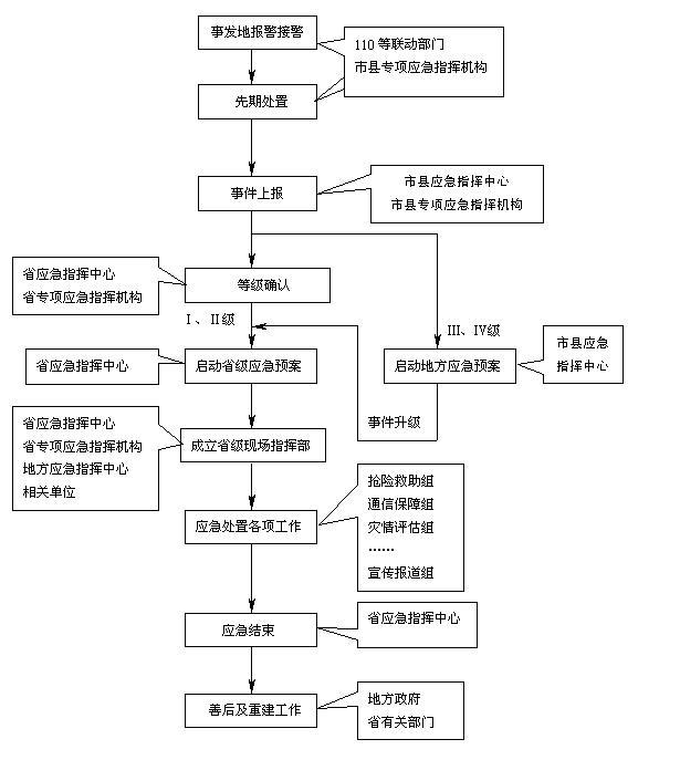 突发公共事件应急处置流程图(监测机构报警类)-江苏省突发公共