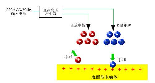直流高压产生器将220v输入电压升高并分别输出正电压和负电压,正负