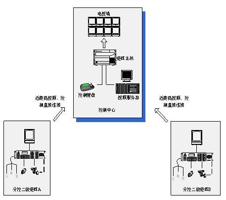 监控系统中视频干扰的现象及解决方法