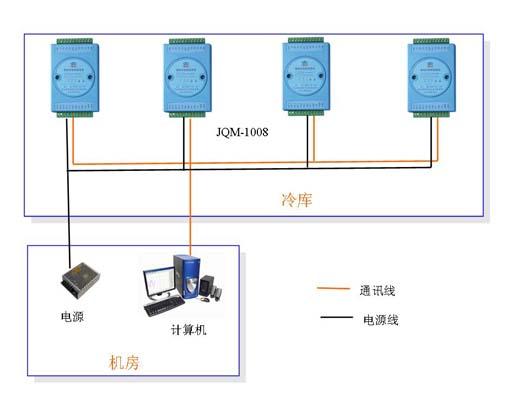 中型冷库温度监控系统解决方案