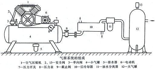 空气压缩原理 空气压缩机产生