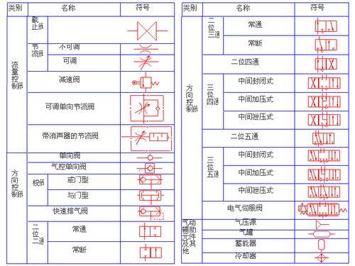 气动元件常见图形符号图片