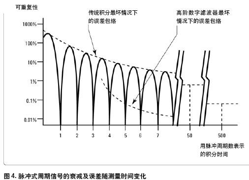 积分电路的饱和现象波形图