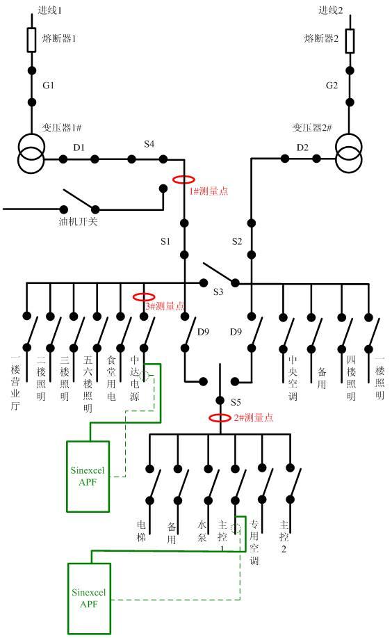 2、综合补偿,此为综合最优方案。这种解决方案的优点在于综合考虑了节能降耗和谐波治理的效果。针对主要的谐波源采用就地补偿的方案,尽可能减少它所产生的谐波损耗;针对其它谐波源负载,采用集中补偿方案,尽可能充分利用有源滤波器的容量,确保流入电网的电流谐波最少。其缺点在于S5开关下谐波源负载产生的谐波在主进线处才得到消除,在此之前所流经的线路仍然会产生谐波损耗。