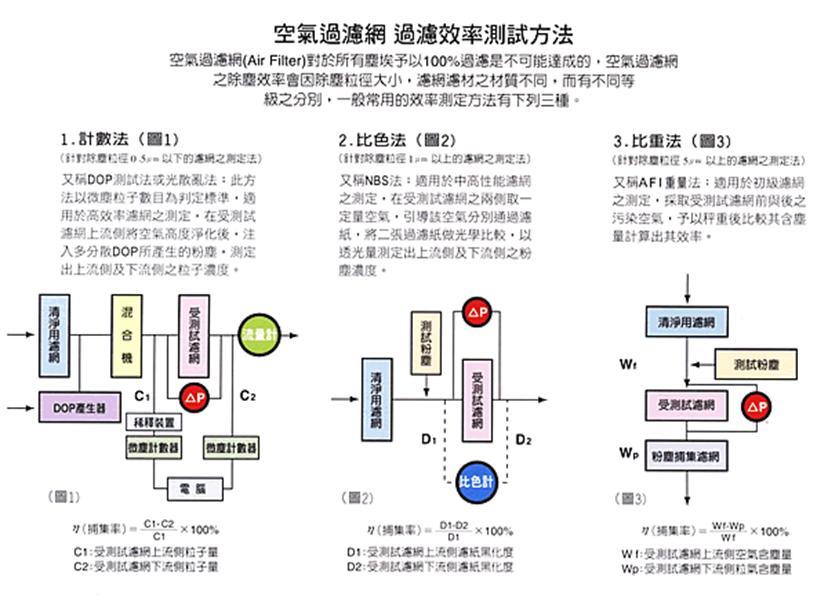 空气过滤器过滤效率测试方法