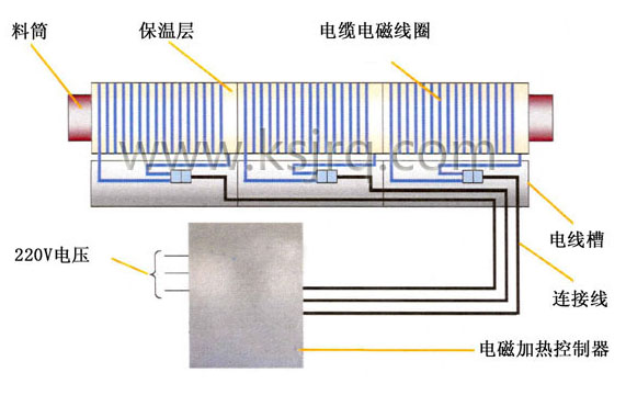 节能电磁加热器工作原理