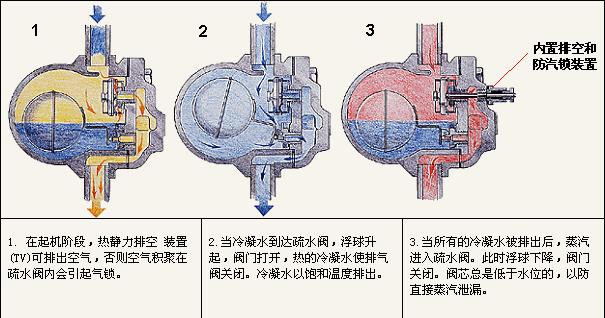 图1浮球式蒸汽疏水阀的工作过程图片