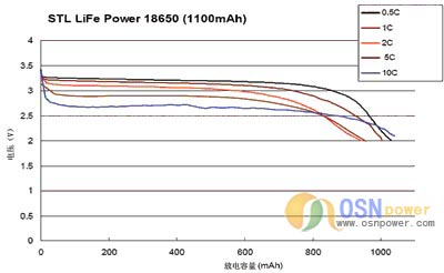 新型磷酸铁锂动力电池(图)