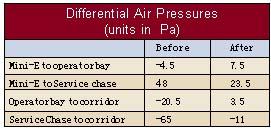 洁净环境气压对离子注入杂质颗粒水平的影响