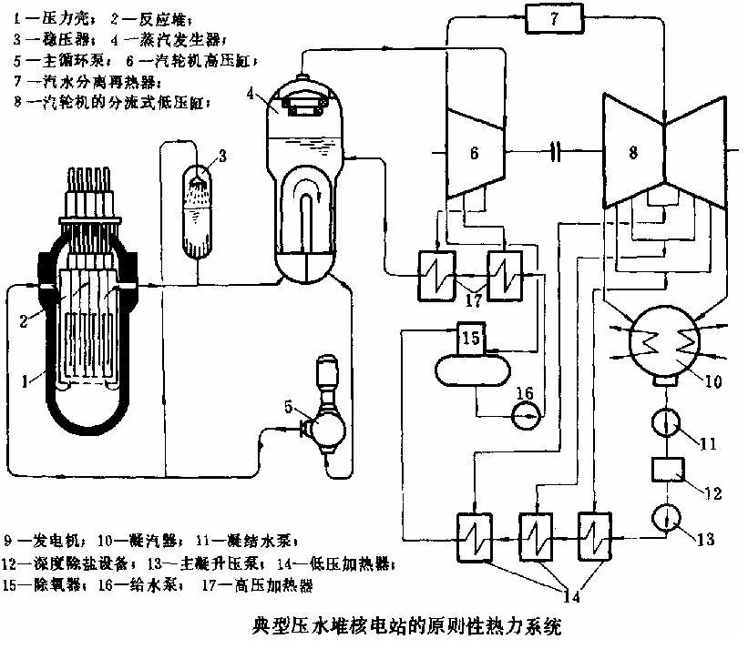 并进入蒸汽发生器4,通过数以千计的传热管,把热量传给管外的二回路水