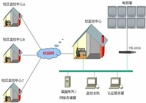 并将摄像机的视频线接入网络视频服务器的输入端