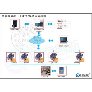 深圳美食广场档口消费管理方案,美食城一卡通收费管理