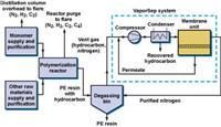 聚乙烯(PE)生產的膜分離解決方案 聚乙烯(PE)生產的膜分離解決方案