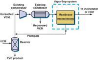 聚氯乙烯(PVC)生產-------分離的膜解決方案 VaporSep