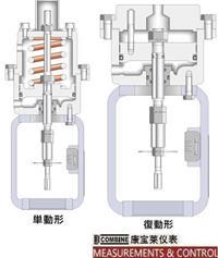 C-10系列汽缸式执行机构(148mm) C-10
