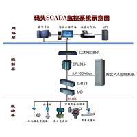 碼頭PLC監控係統