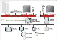 WebCTRL楼宇自控系统系统 WebCTRL