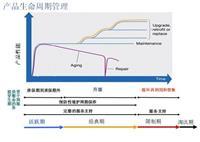 北京朝阳区变频器维修/ABB变频器维修价格 ABB