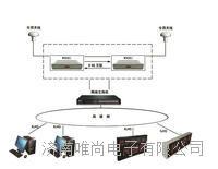 网络时钟同步服务器(北斗时间同步装置)解决方案 W9001
