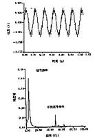 涡轮皇冠计皇冠信号的频谱分析结果