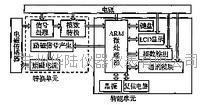 电磁流量计转换器硬件结构示意