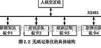 无纸记录仪的具体结构