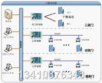 门禁控制器巡更管理系统 MJ32NI-01