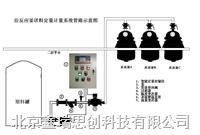定量控制配料系统 XRDL