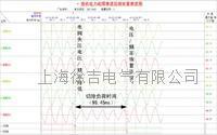 分布式计划孤岛供电不平衡功率控制