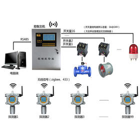 无线信号传输气体报警控制
