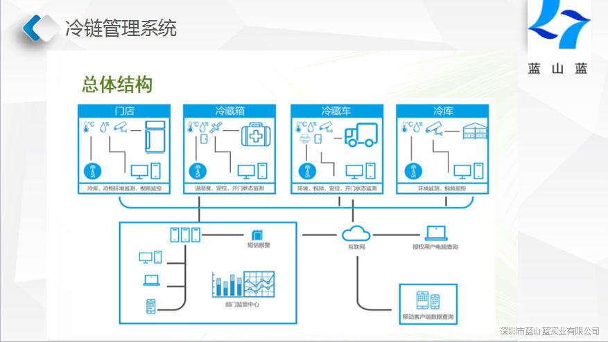 冷链管理系统方案
